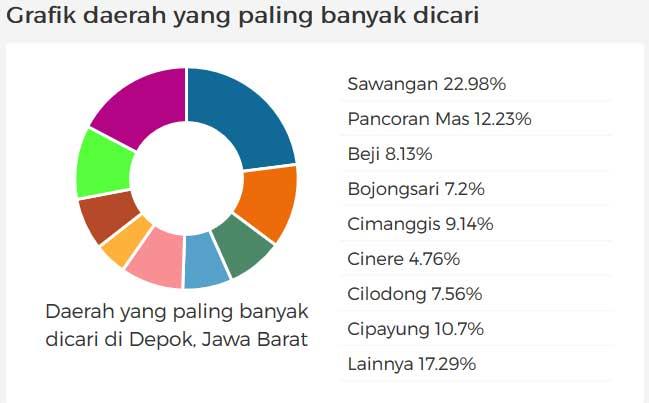 Daerah Depok investasi yang paling-banyak dicari pembeli properti Rumah